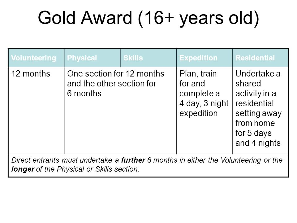 Gold Award (16+ years old) VolunteeringPhysicalSkillsExpeditionResidential 12 monthsOne section for 12 months and the other section for 6 months Plan, train for and complete a 4 day, 3 night expedition Undertake a shared activity in a residential setting away from home for 5 days and 4 nights Direct entrants must undertake a further 6 months in either the Volunteering or the longer of the Physical or Skills section.