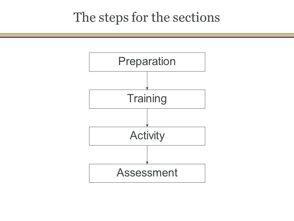 The steps for the sections Preparation Training Activity Assessment