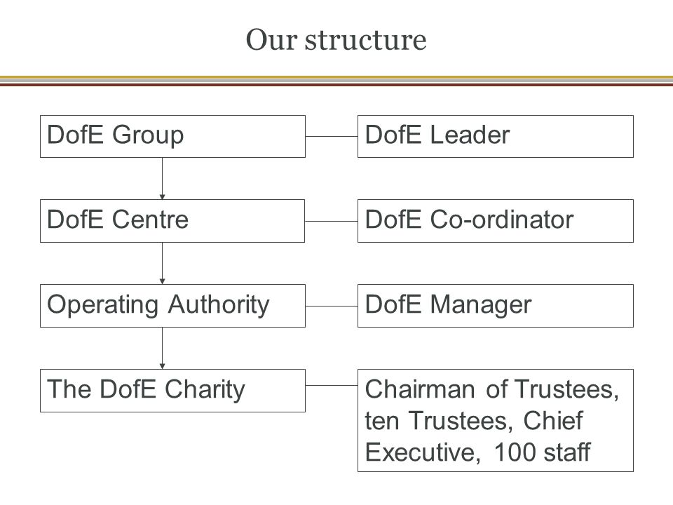 Our structure DofE LeaderDofE Group DofE CentreDofE Co-ordinator Operating AuthorityDofE Manager The DofE CharityChairman of Trustees, ten Trustees, Chief Executive, 100 staff