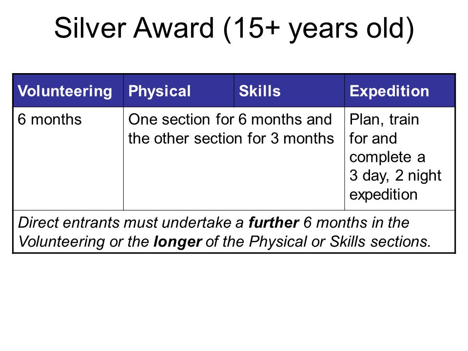 Silver Award (15+ years old) VolunteeringPhysicalSkillsExpedition 6 monthsOne section for 6 months and the other section for 3 months Plan, train for and complete a 3 day, 2 night expedition Direct entrants must undertake a further 6 months in the Volunteering or the longer of the Physical or Skills sections.