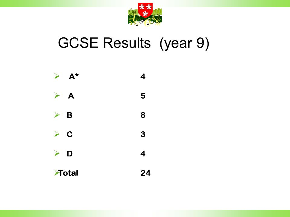 A*4 A5 B8 C3 D4 Total24 GCSE Results (year 9)