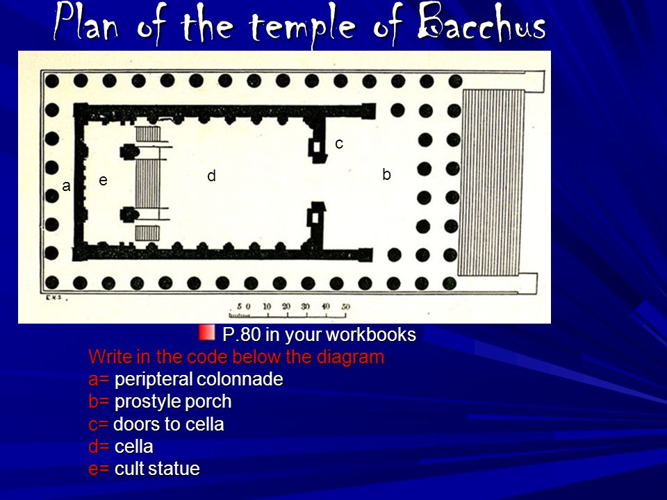 Plan of the temple of Bacchus P.80 in your workbooks Write in the code below the diagram a= peripteral colonnade b= prostyle porch c= doors to cella d= cella e= cult statue d e c b a