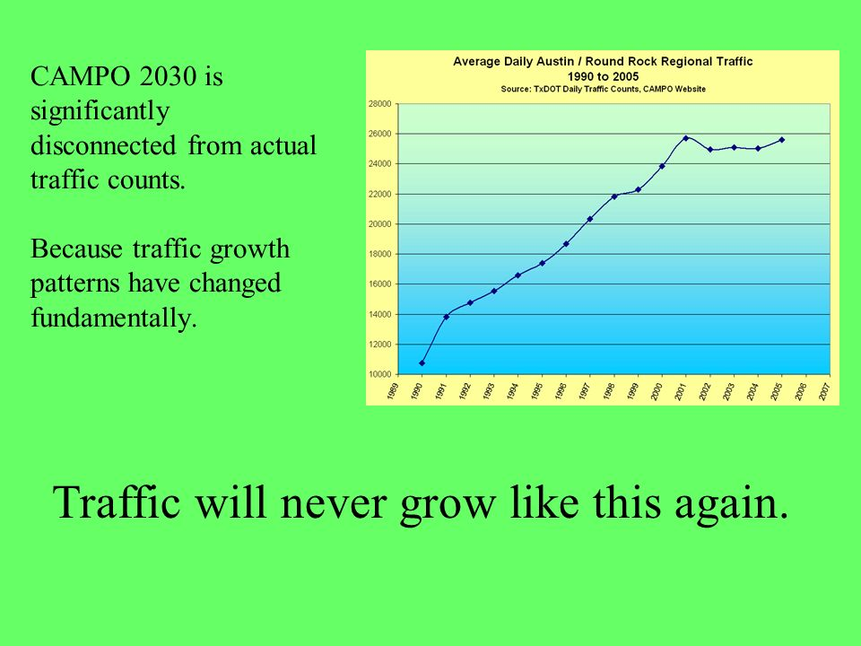 CAMPO 2030 is significantly disconnected from actual traffic counts.