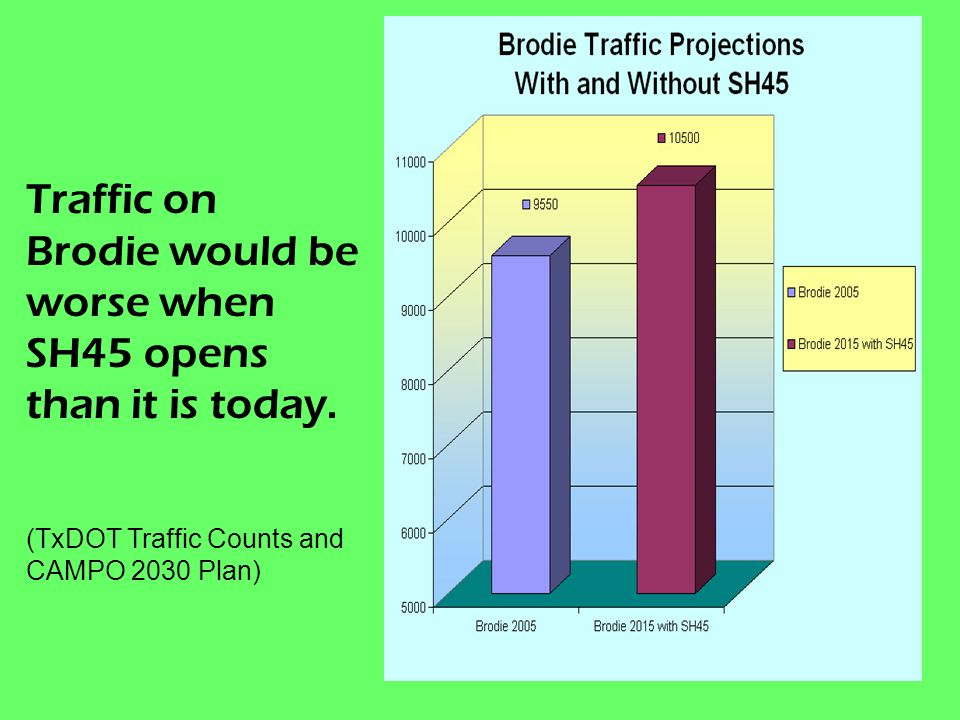 Brodie Projections 2015 Traffic on Brodie would be worse when SH45 opens than it is today.