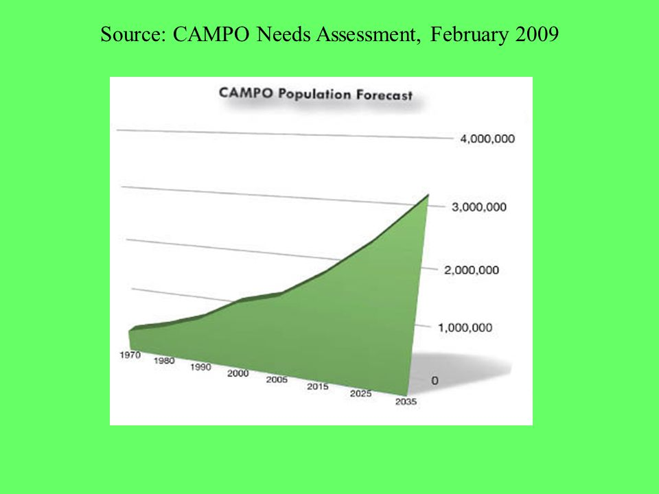 Campo Needs Inset Source: CAMPO Needs Assessment, February 2009