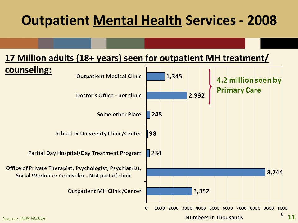 11 Outpatient Mental Health Services - 2008 Source: 2008 NSDUH 4.2 million seen by Primary Care 17 Million adults (18+ years) seen for outpatient MH treatment/ counseling: