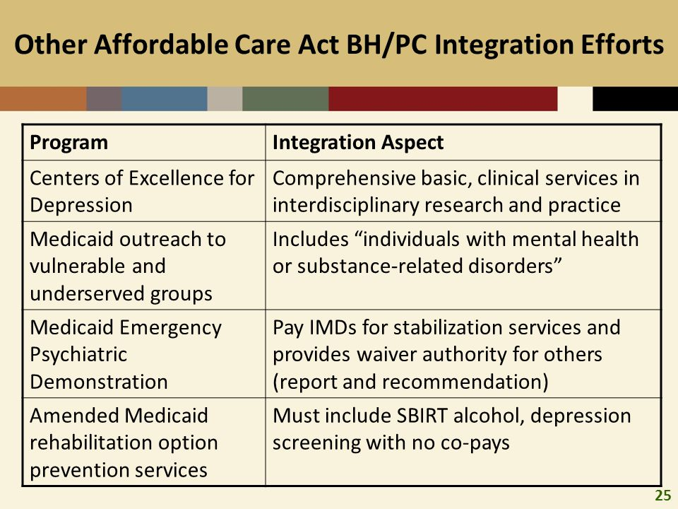 25 Other Affordable Care Act BH/PC Integration Efforts ProgramIntegration Aspect Centers of Excellence for Depression Comprehensive basic, clinical services in interdisciplinary research and practice Medicaid outreach to vulnerable and underserved groups Includes individuals with mental health or substance-related disorders Medicaid Emergency Psychiatric Demonstration Pay IMDs for stabilization services and provides waiver authority for others (report and recommendation) Amended Medicaid rehabilitation option prevention services Must include SBIRT alcohol, depression screening with no co-pays