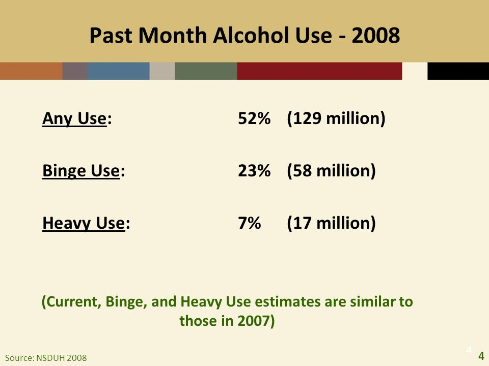4 444 Past Month Alcohol Use - 2008 Any Use: 52%(129 million) Binge Use:23%(58 million) Heavy Use: 7%(17 million) Source: NSDUH 2008 (Current, Binge, and Heavy Use estimates are similar to those in 2007)