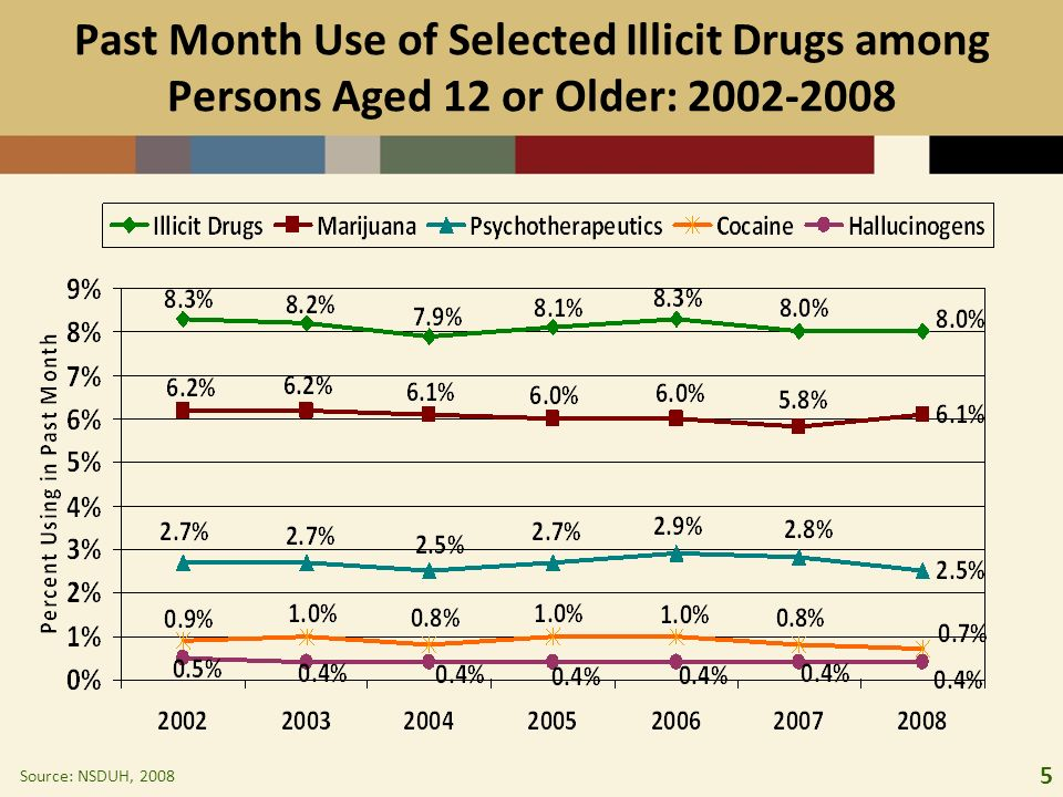 5 Past Month Use of Selected Illicit Drugs among Persons Aged 12 or Older: 2002-2008 Source: NSDUH, 2008