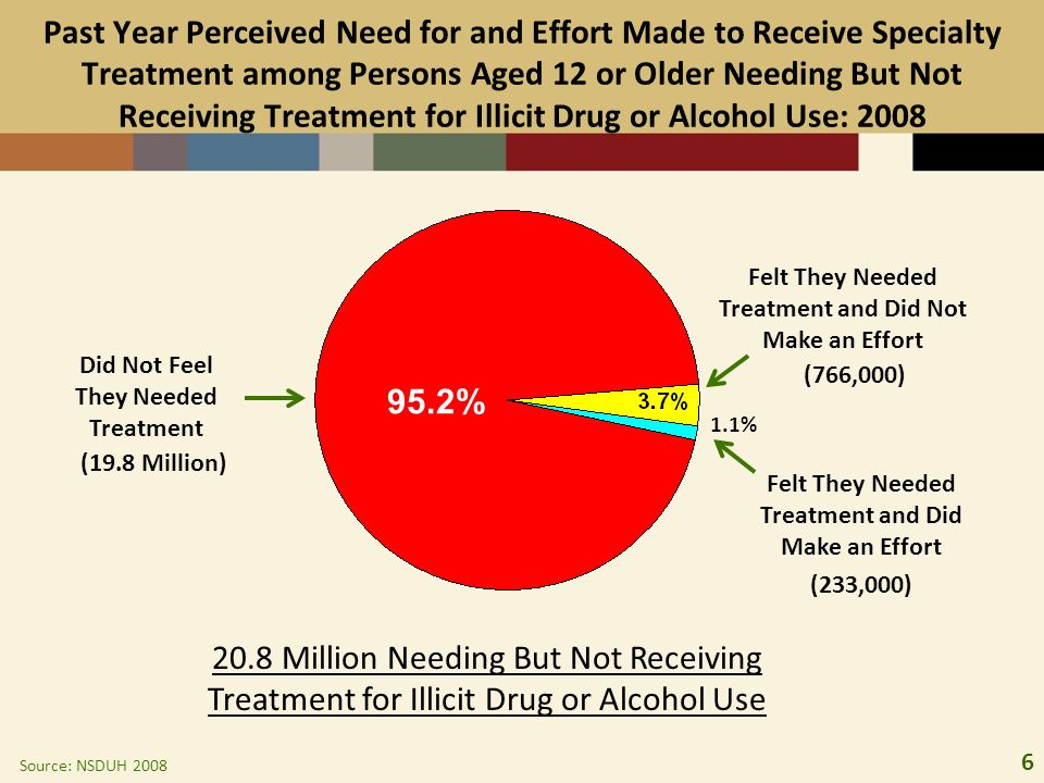 6 20.8 Million Needing But Not Receiving Treatment for Illicit Drug or Alcohol Use Felt They Needed Treatment and Did Make an Effort Did Not Feel They Needed Treatment Felt They Needed Treatment and Did Not Make an Effort 1.1% 95.2% Past Year Perceived Need for and Effort Made to Receive Specialty Treatment among Persons Aged 12 or Older Needing But Not Receiving Treatment for Illicit Drug or Alcohol Use: 2008 (766,000) (233,000) (19.8 Million) Source: NSDUH 2008