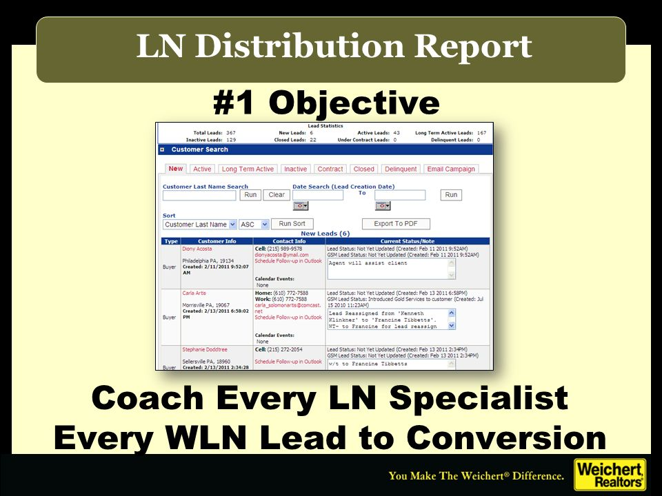 #1 Objective LN Distribution Report Coach Every LN Specialist Every WLN Lead to Conversion