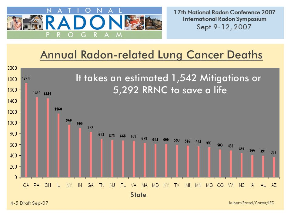 17th National Radon Conference 2007 International Radon Symposium Sept 9-12, 2007 Jalbert/Pawel/Carter/IED Annual Radon-related Lung Cancer Deaths State 4-5 Draft Sep-07 It takes an estimated 1,542 Mitigations or 5,292 RRNC to save a life
