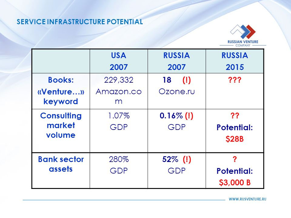 SERVICE INFRASTRUCTURE POTENTIAL USA 2007 RUSSIA 2007 RUSSIA 2015 Books: «Venture…» keyword 229,332 Amazon.co m 18 (!) Ozone.ru .
