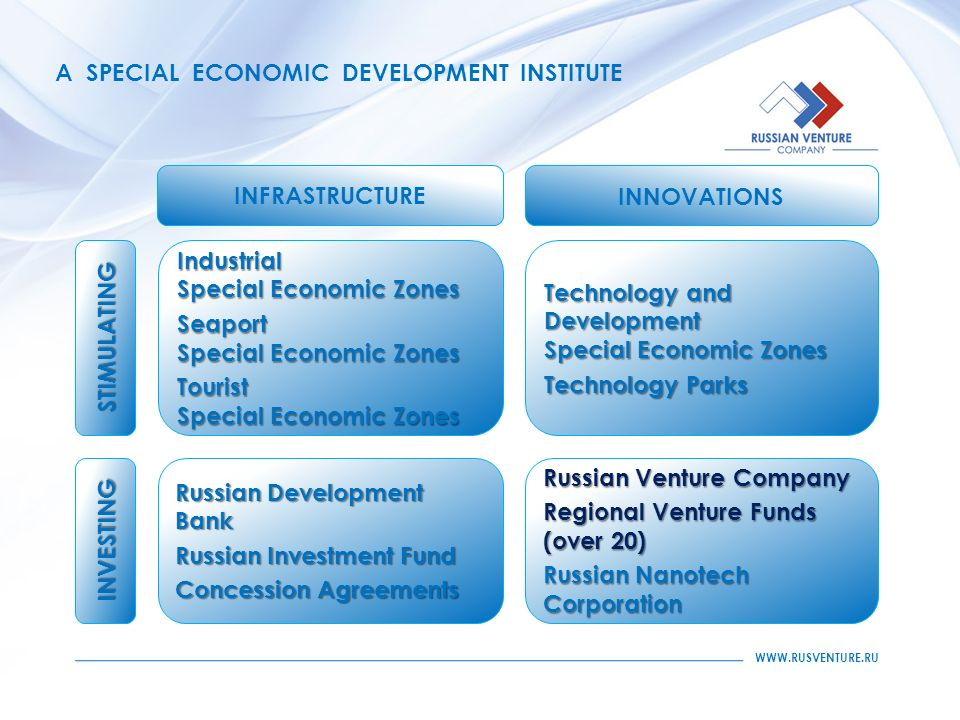 A SPECIAL ECONOMIC DEVELOPMENT INSTITUTE Russian Venture Company Regional Venture Funds (over 20) Russian Nanotech Corporation Russian Development Bank Russian Investment Fund Concession Agreements Industrial Special Economic Zones Seaport Special Economic Zones Tourist Special Economic Zones Technology and Development Special Economic Zones Technology Parks INVESTING STIMULATING INFRASTRUCTURE INNOVATIONS