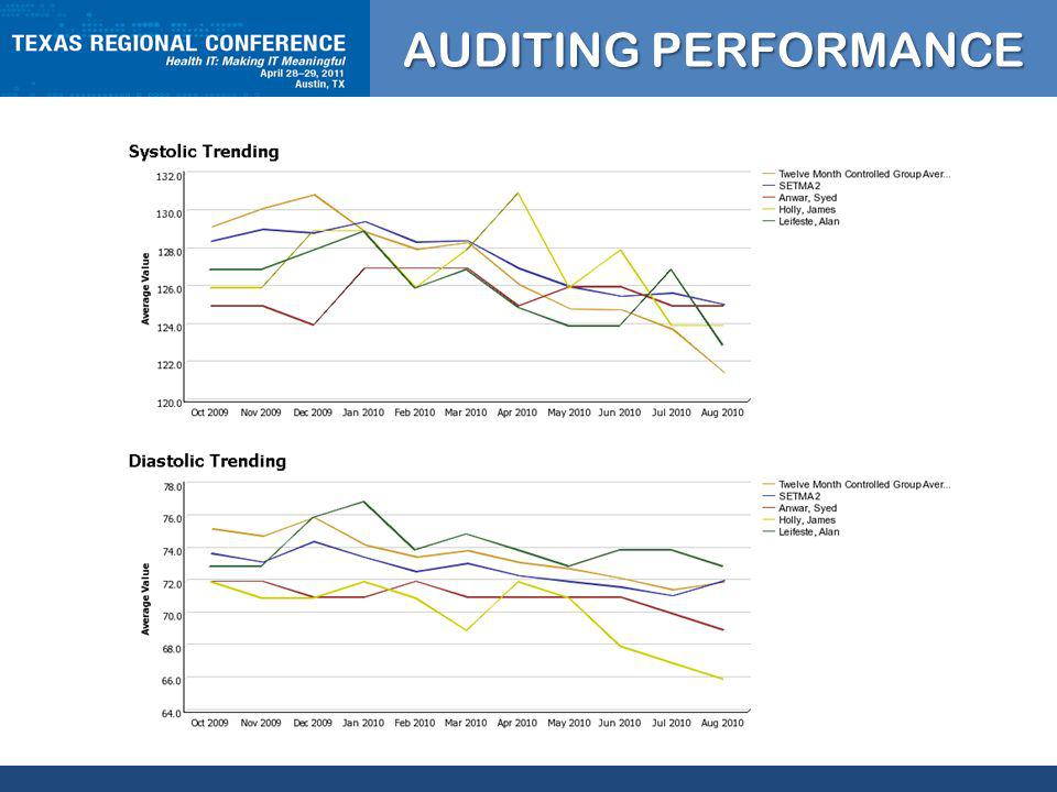 CLICK TO EDIT MASTER TITLE STYLE AUDITING PERFORMANCE