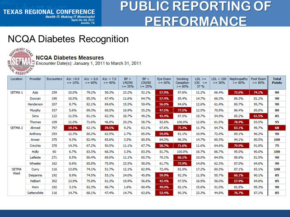CLICK TO EDIT MASTER TITLE STYLE PUBLIC REPORTING OF PERFORMANCE NCQA Diabetes Recognition