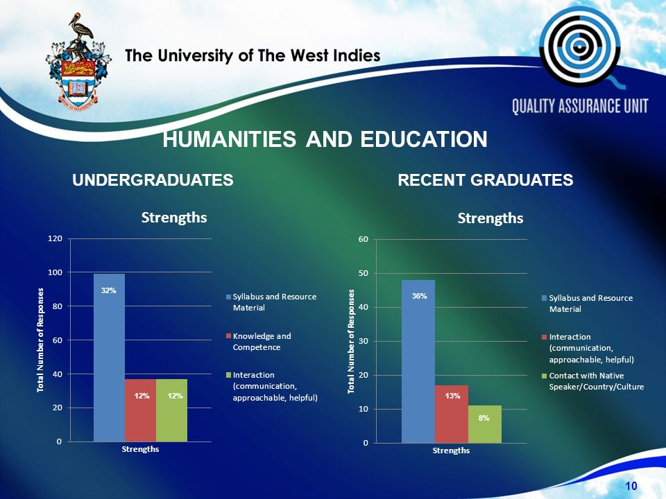 UNDERGRADUATESRECENT GRADUATES HUMANITIES AND EDUCATION 10 32% 12% 36% 13% 8%