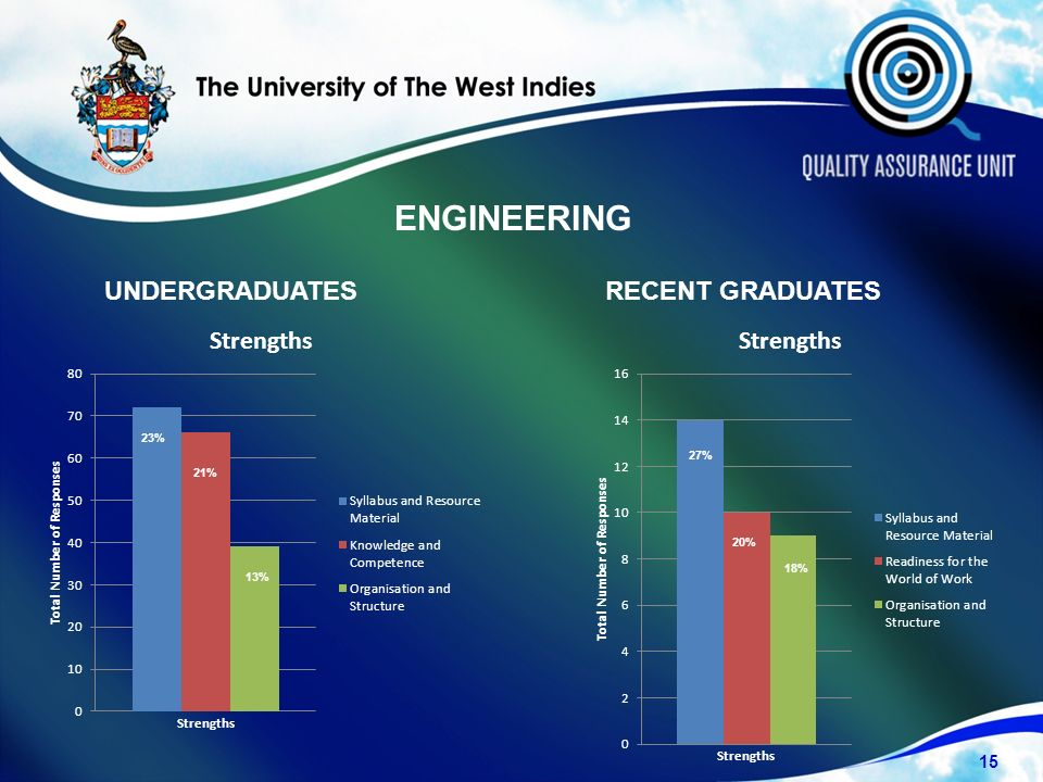 UNDERGRADUATESRECENT GRADUATES ENGINEERING 15 23% 21% 13% 27% 20% 18%