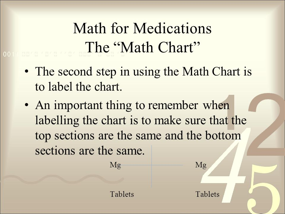 Math for Medications The Math Chart The second step in using the Math Chart is to label the chart.