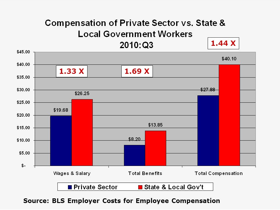 Source: BLS Employer Costs for Employee Compensation 1.33 X1.69 X 1.44 X