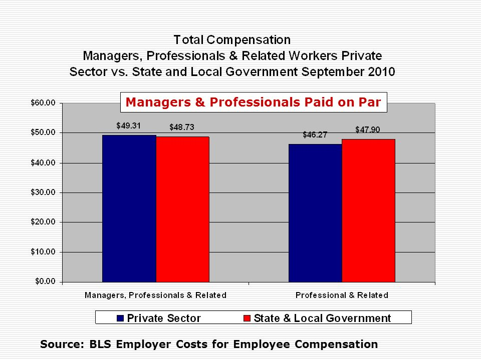 Source: BLS Employer Costs for Employee Compensation Managers & Professionals Paid on Par