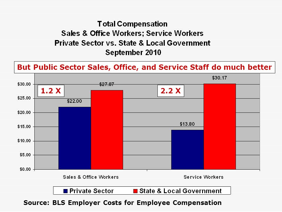 Source: BLS Employer Costs for Employee Compensation But Public Sector Sales, Office, and Service Staff do much better 1.2 X2.2 X