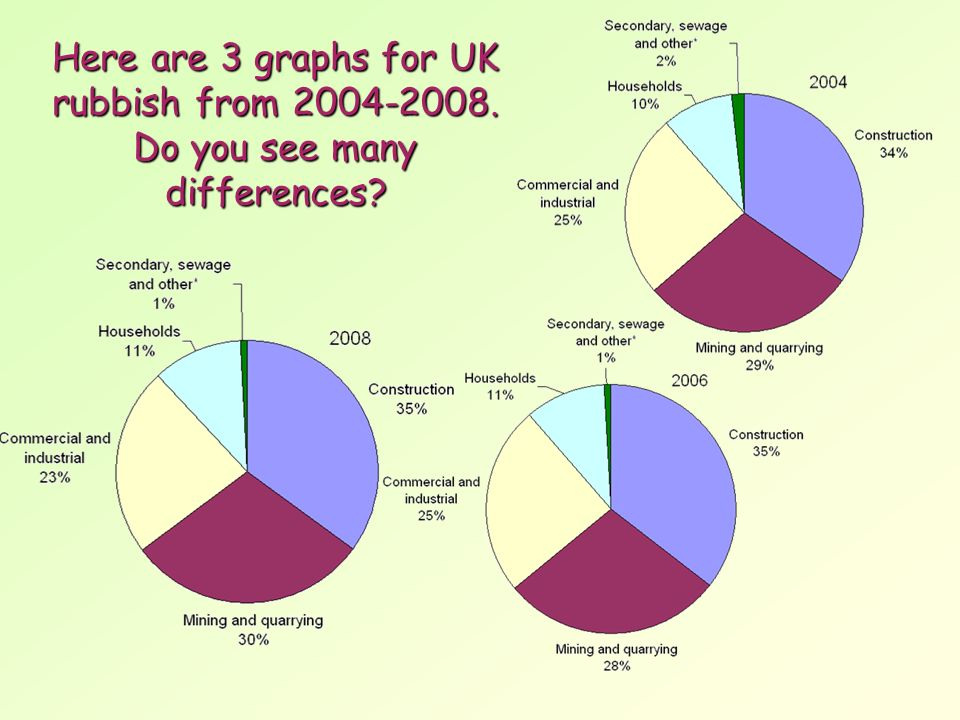 Here are 3 graphs for UK rubbish from Do you see many differences