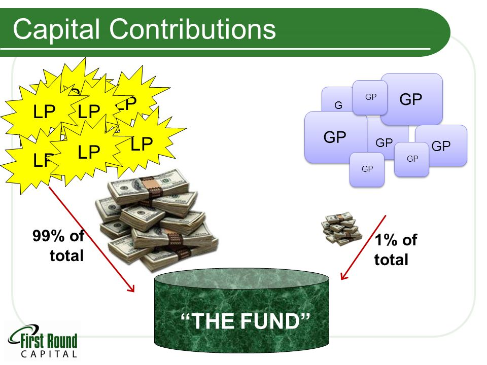 Capital Contributions GPGP GP LP THE FUND 1% of total 99% of total LP