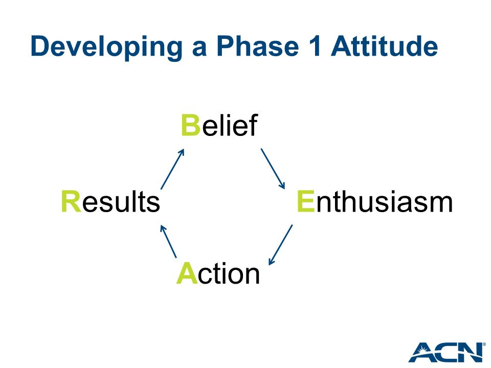 Developing a Phase 1 Attitude Belief Enthusiasm Action Results