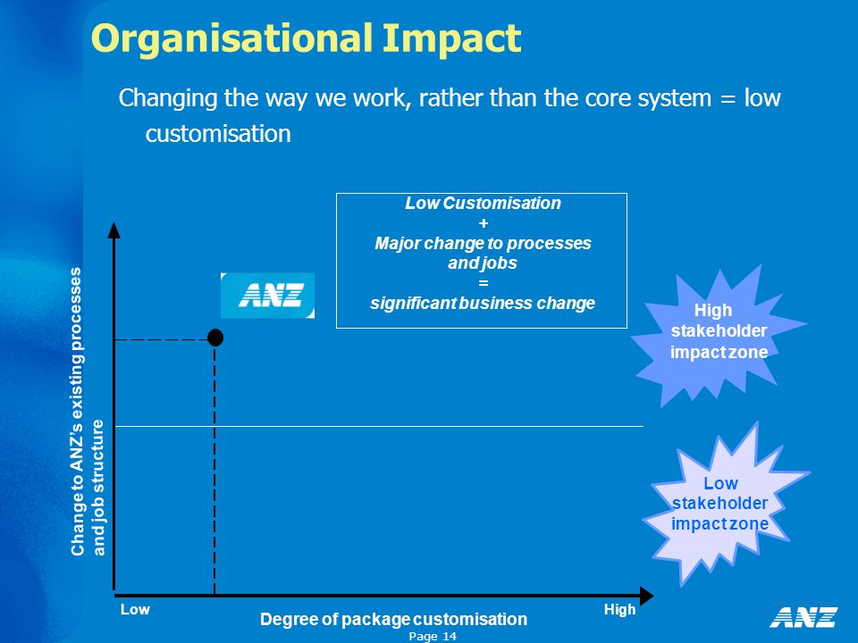 Page 14 Organisational Impact Changing the way we work, rather than the core system = low customisation Degree of package customisation Low Customisation + Major change to processes and jobs = significant business change Degree of package customisation High stakeholder impact zone Low stakeholder impact zone LowHigh Change to ANZs existing processes and job structure
