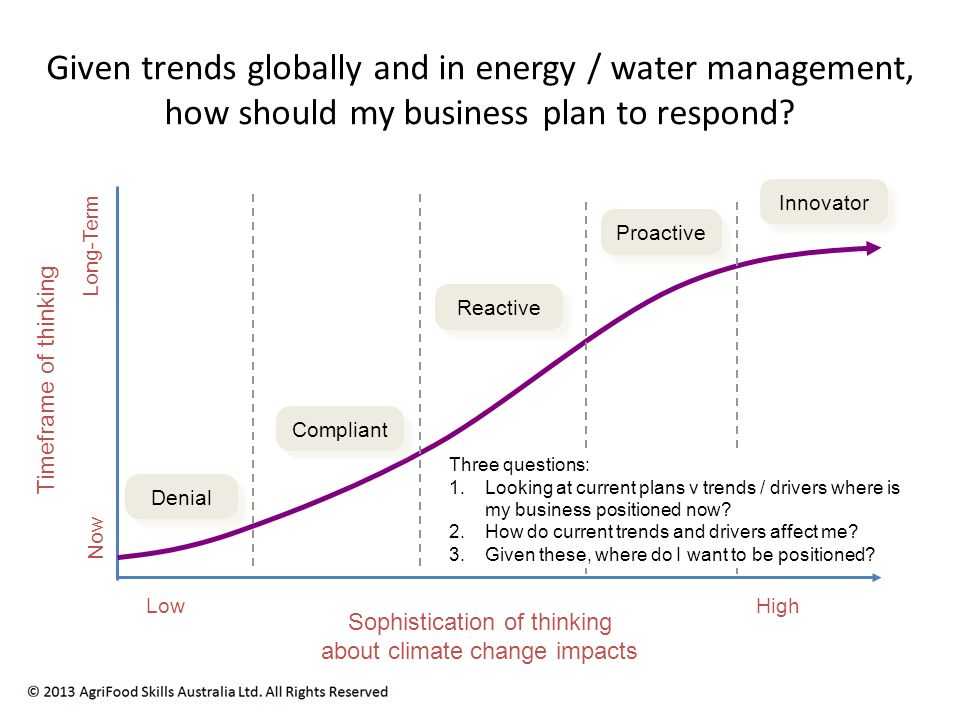 Timeframe of thinking Compliant Reactive Proactive Innovator Now Long-Term Sophistication of thinking about climate change impacts LowHigh Denial Given trends globally and in energy / water management, how should my business plan to respond.