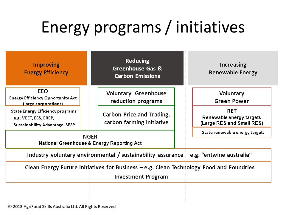 Energy programs / initiatives Improving Energy Efficiency Reducing Greenhouse Gas & Carbon Emissions Increasing Renewable Energy EEO Energy Efficiency Opportunity Act (large corporations) Voluntary Greenhouse reduction programs NGER National Greenhouse & Energy Reporting Act RET Renewable energy targets (Large RES and Small RES) Voluntary Green Power Carbon Price and Trading, carbon farming initiative State Energy Efficiency programs e.g.