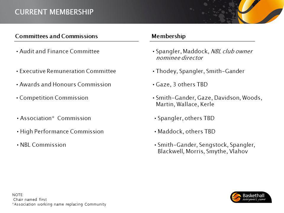 CURRENT MEMBERSHIP Association* Commission High Performance Commission NBL Commission Spangler, others TBD Maddock, others TBD Smith-Gander, Sengstock, Spangler, Blackwell, Morris, Smythe, Vlahov Committees and Commissions Audit and Finance Committee Executive Remuneration Committee Awards and Honours Commission Competition Commission Spangler, Maddock, NBL club owner nominee director Thodey, Spangler, Smith-Gander Gaze, 3 others TBD Smith-Gander, Gaze, Davidson, Woods, Martin, Wallace, Kerle NOTE: Chair named first *Association working name replacing Community Membership 10
