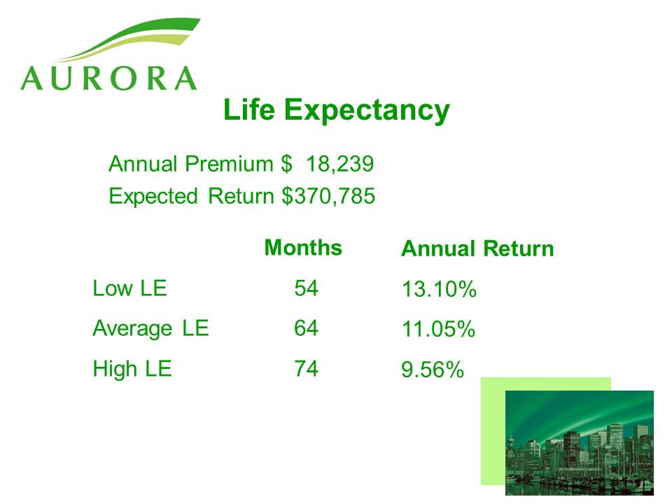 Life Expectancy Annual Premium $ 18,239 Expected Return $370,785 Annual Return 13.10% 11.05% 9.56% Months Low LE54 Average LE64 High LE74