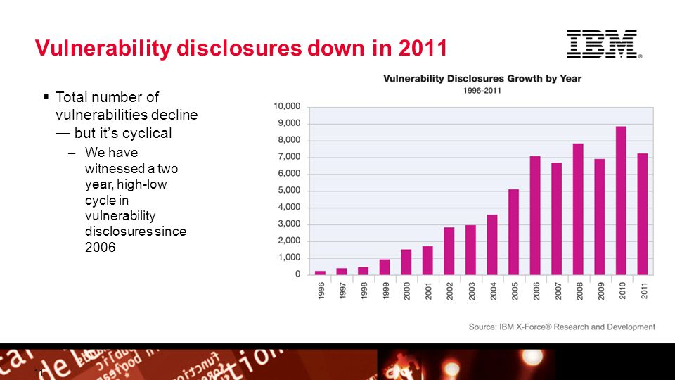 © 2009 IBM Corporation Building a smarter planet Vulnerability disclosures down in 2011 11 Total number of vulnerabilities decline but its cyclical –We have witnessed a two year, high-low cycle in vulnerability disclosures since 2006