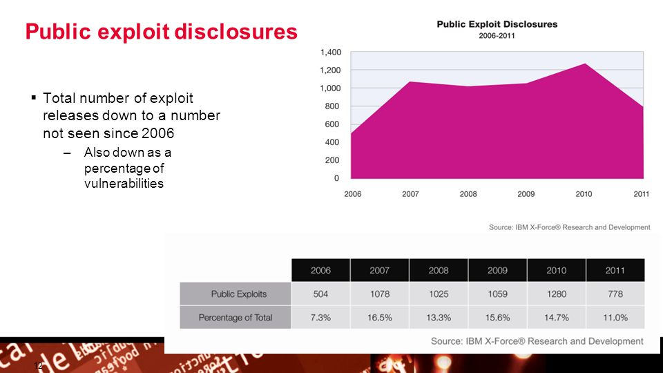 © 2009 IBM Corporation Building a smarter planet Public exploit disclosures 12 Total number of exploit releases down to a number not seen since 2006 –Also down as a percentage of vulnerabilities