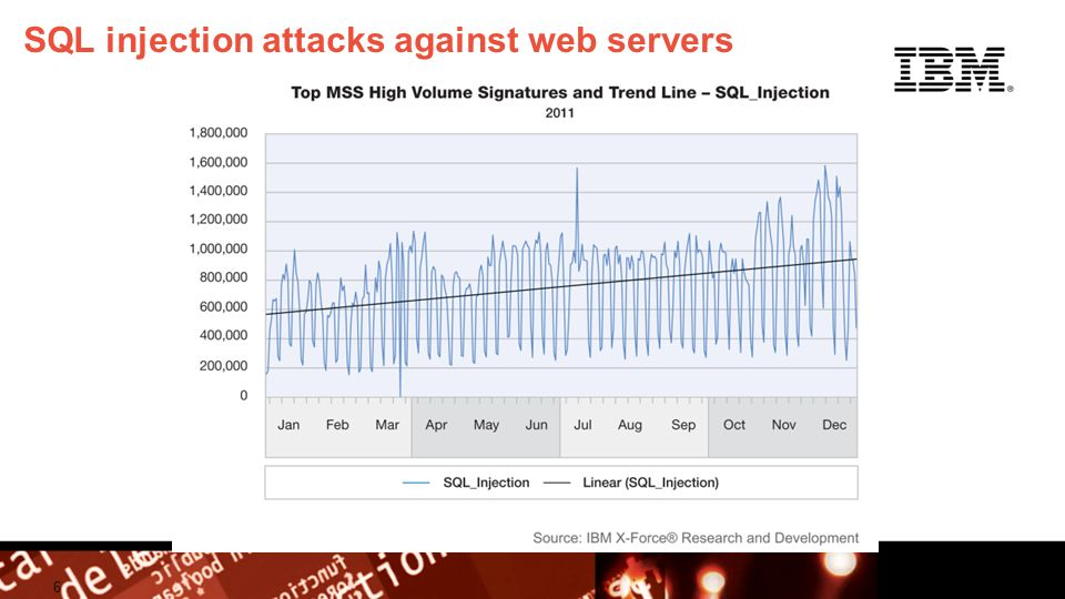 © 2009 IBM Corporation Building a smarter planet SQL injection attacks against web servers 6