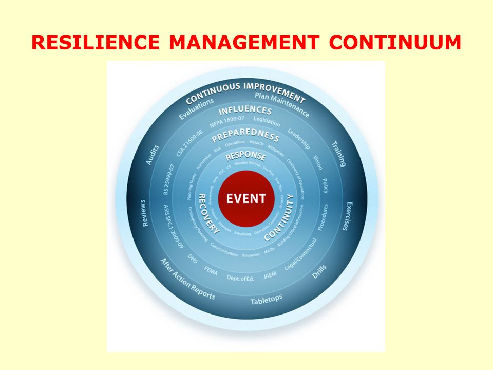 RESILIENCE MANAGEMENT CONTINUUM