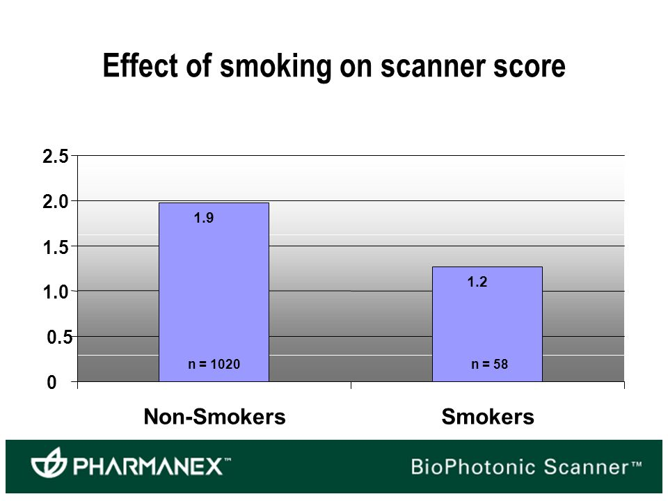 Non-SmokersSmokers n = 1020n = 58 Effect of smoking on scanner score