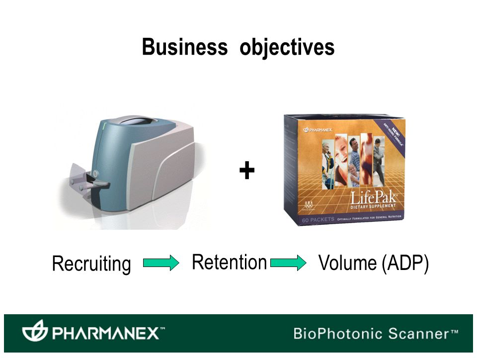 Business objectives + Recruiting Retention Volume (ADP)