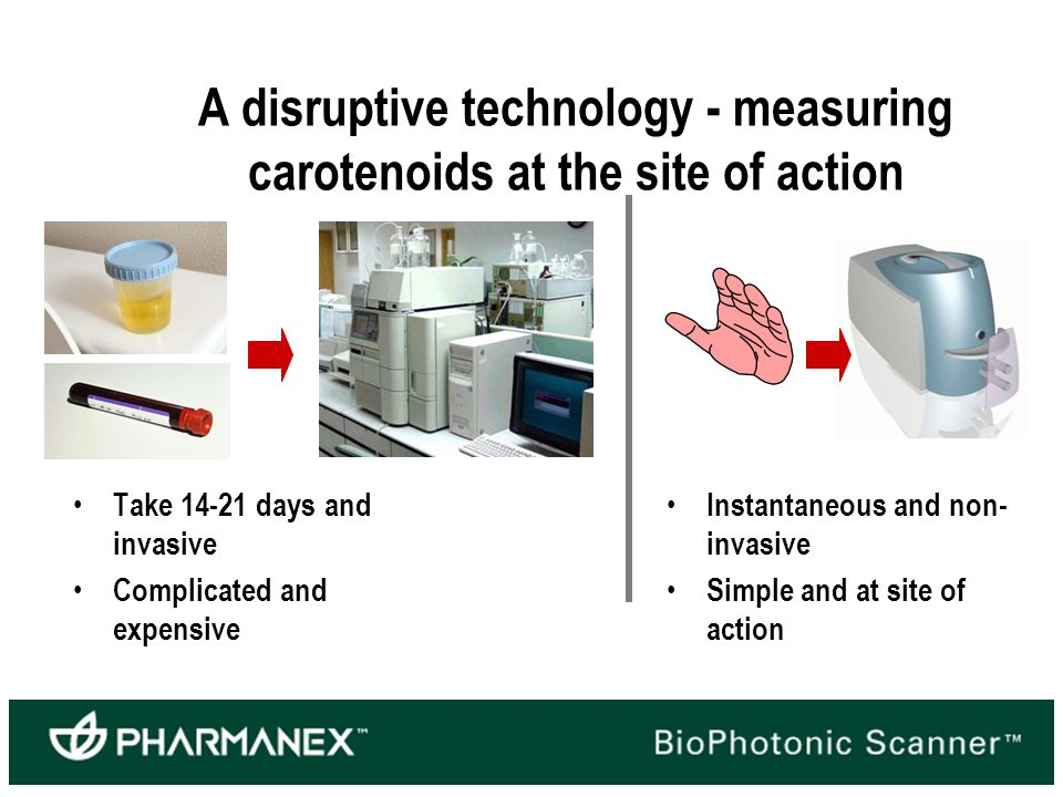 A disruptive technology - measuring carotenoids at the site of action Take days and invasive Complicated and expensive Instantaneous and non- invasive Simple and at site of action
