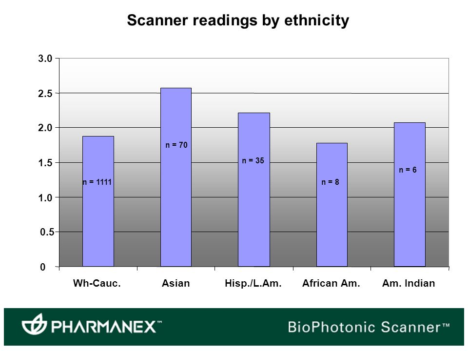 Scanner readings by ethnicity Wh-Cauc.AsianHisp./L.Am.African Am.Am.