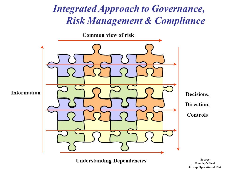 Common view of risk Understanding Dependencies Information Decisions, Direction, Controls Integrated Approach to Governance, Risk Management & Compliance Source: Barclays Bank Group Operational Risk