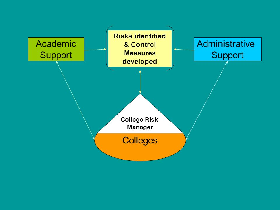 Academic Support Administrative Support Risks identified & Control Measures developed Colleges College Risk Manager