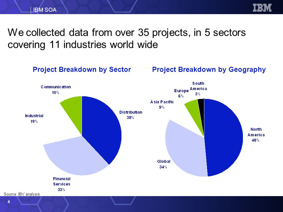IBM SOA 4 We collected data from over 35 projects, in 5 sectors covering 11 industries world wide Project Breakdown by SectorProject Breakdown by Geography Source: IBV analysis