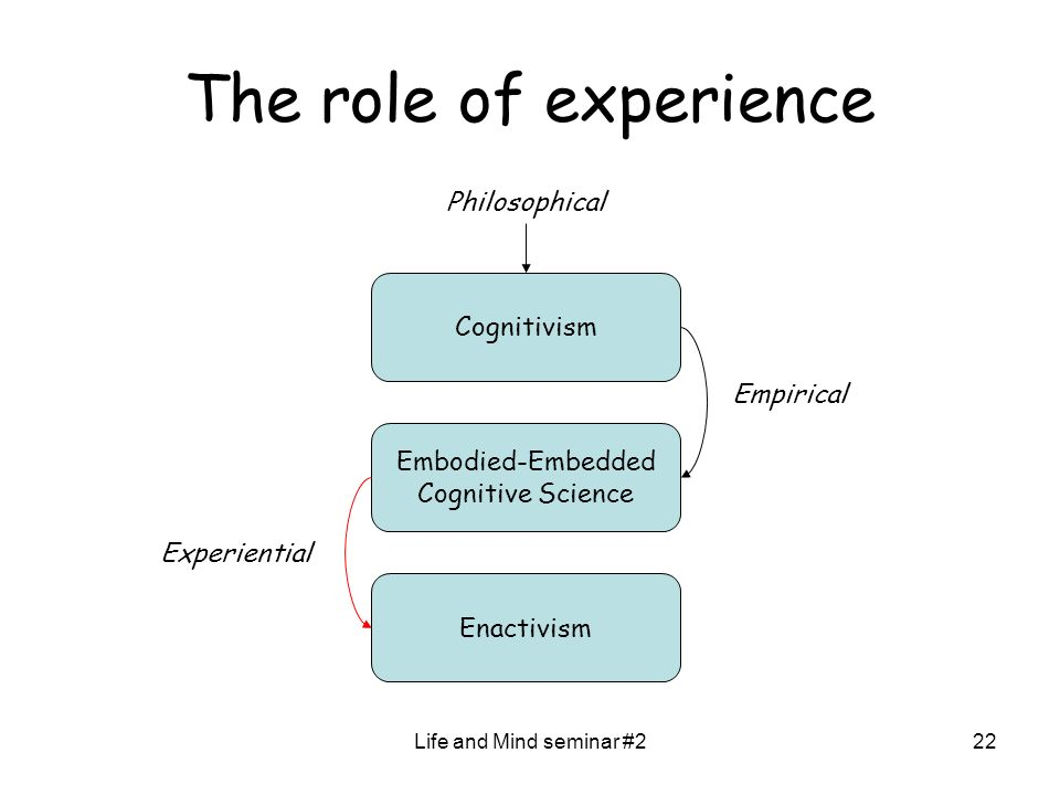 Life and Mind seminar #222 The role of experience Cognitivism Embodied-Embedded Cognitive Science Empirical Enactivism Philosophical Experiential