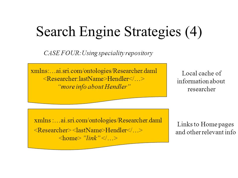Search Engine Strategies (4) xmlns :…ai.sri.com/ontologies/Researcher.daml CASE FOUR:Using speciality repository xmlns:…ai.sri.com/ontologies/Researcher.daml Hendler more info about Hendler Hendler link Local cache of information about researcher Links to Home pages and other relevant info