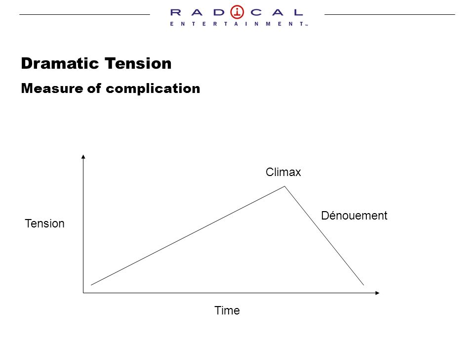Dramatic Tension Measure of complication Tension Time Climax Dénouement