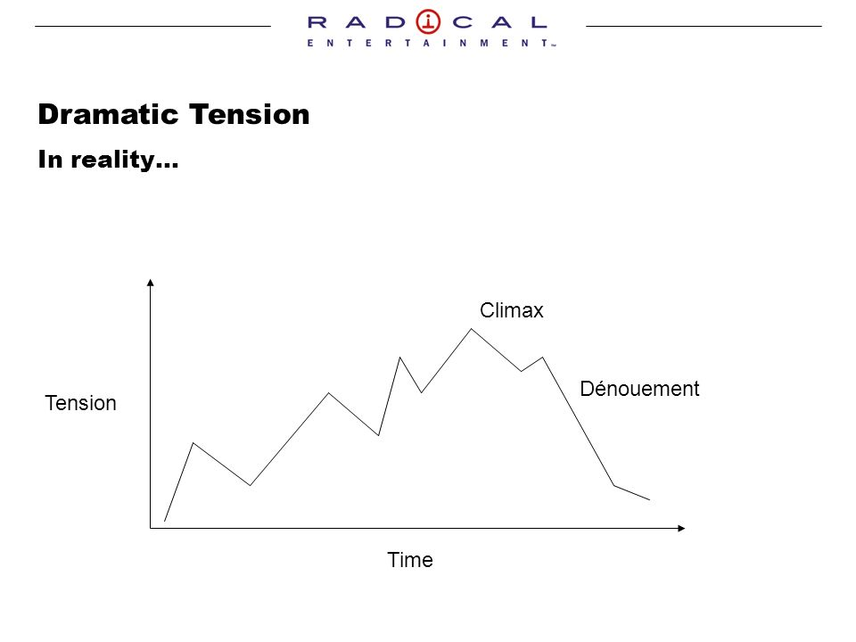 Dramatic Tension In reality… Tension Time Climax Dénouement