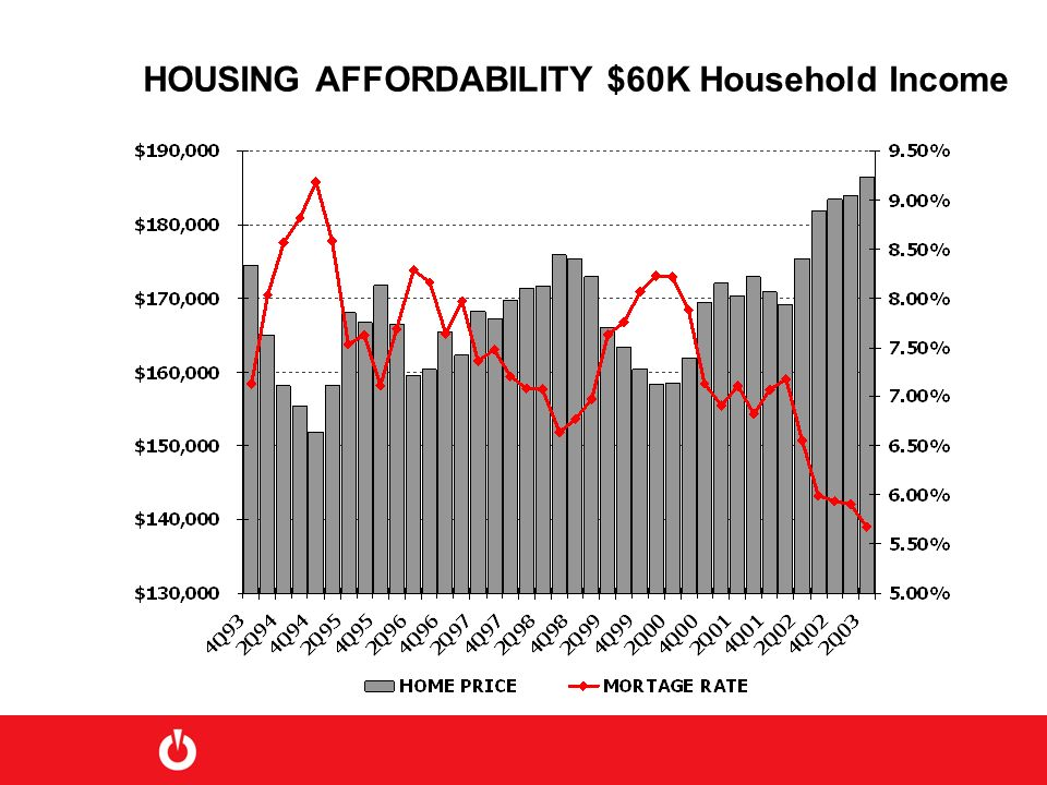 HOUSING AFFORDABILITY $60K Household Income